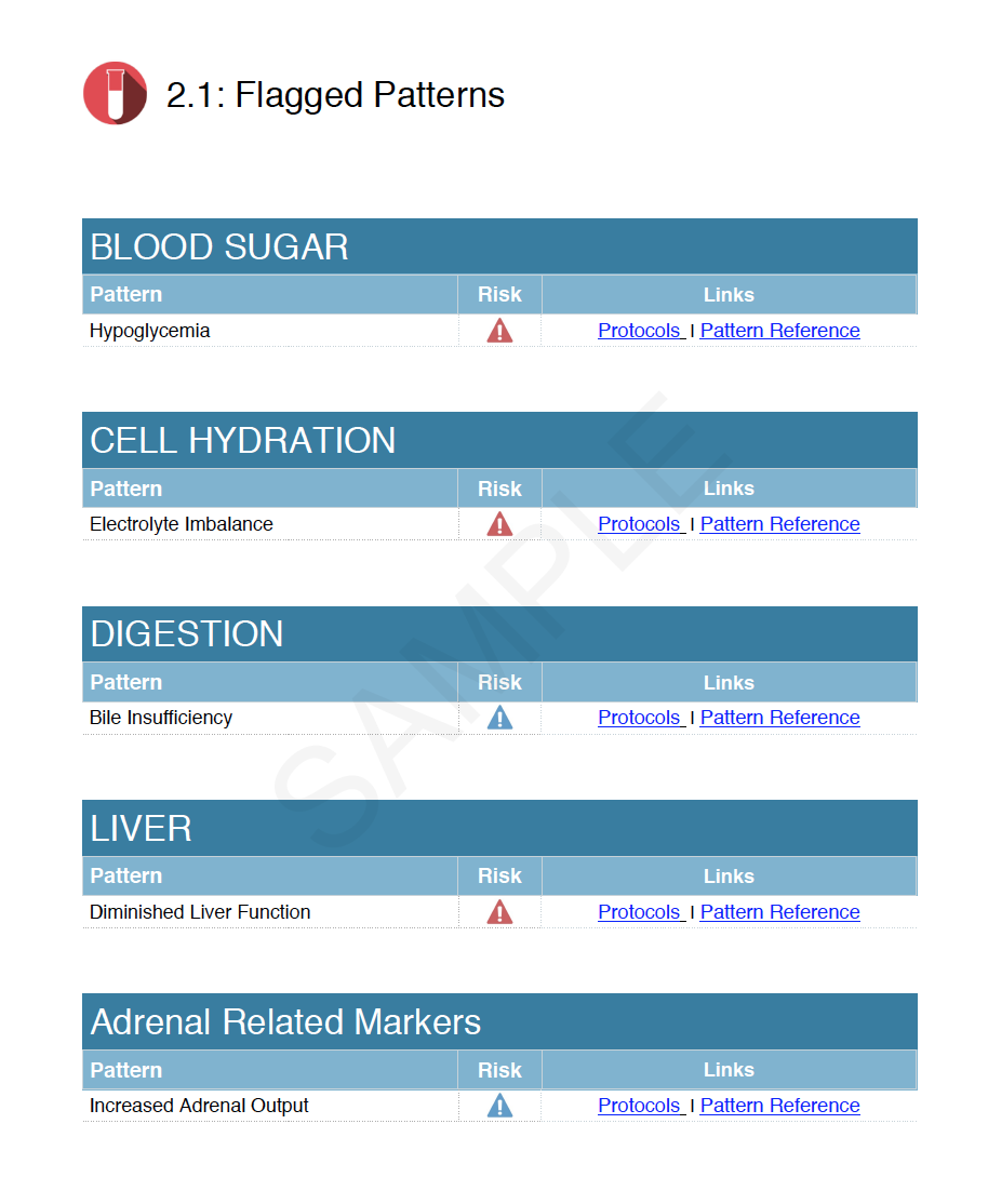 Functional CBC Blood Chemistry Patterns