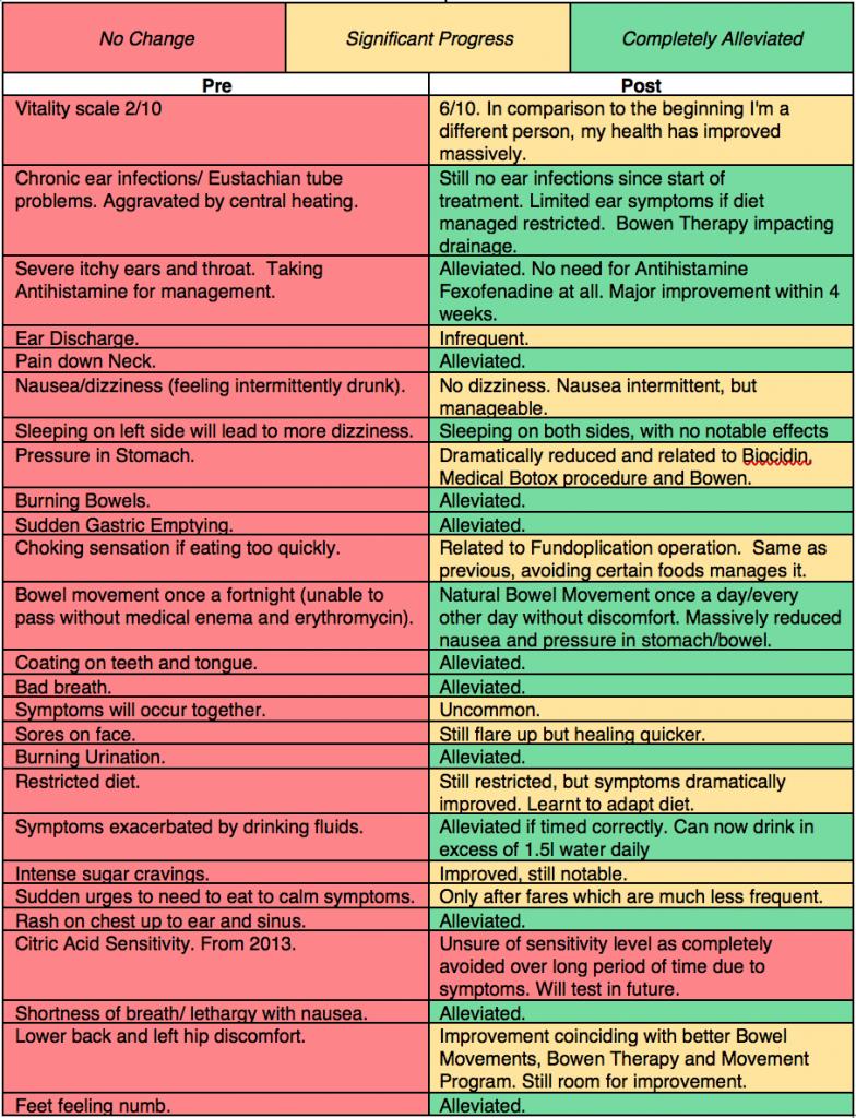 Post Symptoms
