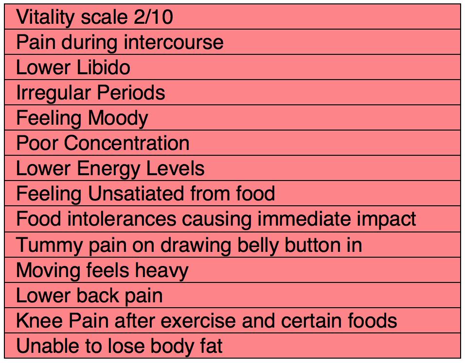 Pre Symptoms