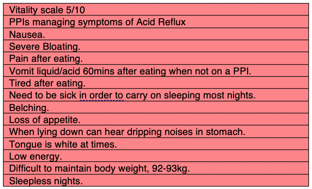 Pre Symptoms Acid Reflux