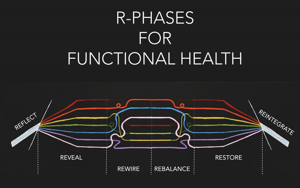 R Phases Functional Health
